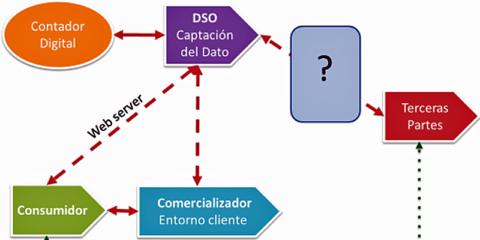 La Agregación de recursos distribuidos o cómo el consumidor puede participar en el mercado