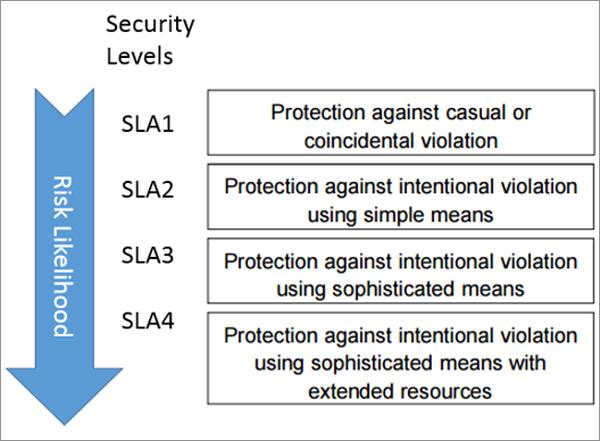 Figura 2. Niveles de Seguridad definidos por IEC-62443.