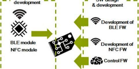 Integración de Dispositivos IoT en redes bloCkchain