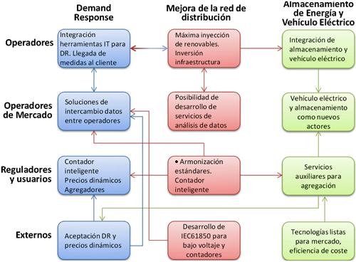 Figura 2. Relación entre los actores y los objetivos de inteGRIDy.