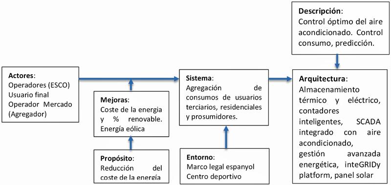 Figura 3. Diagrama de la arquitectura del piloto de Barcelona.