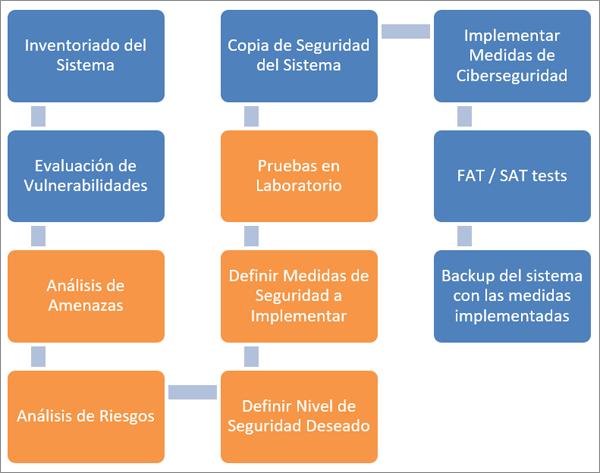 Figura 3. Flujo de Trabajo de Implementación de Medidas de Seguridad en un proyecto existente.