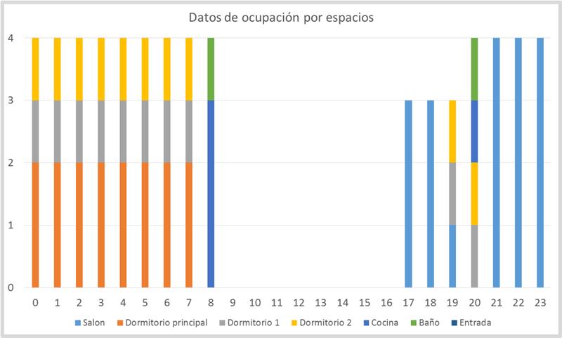 Figura 3. Número de personas en cada espacio de la vivienda durante el día.
