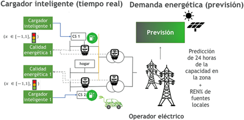 Figura 3. Sistema Inteligente de carga de ELECTRIFIC.