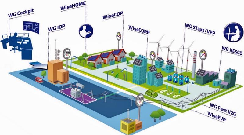 Figura 3. Soluciones tecnológicas del proyecto WiseGRID.