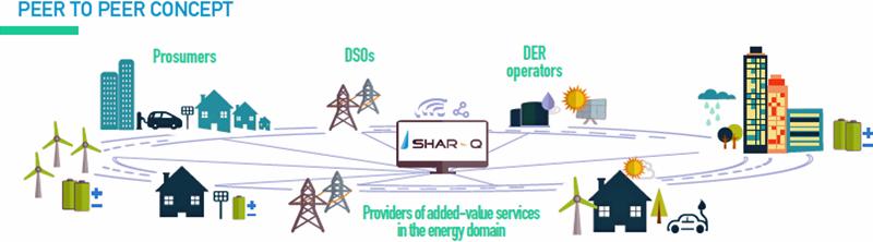 Figura 4. Aproximación conceptual de los actores y su relación con la plataforma SHAR-Q.