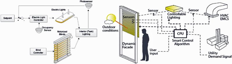Figura 4. Ejemplo de control de dispositivos de protección solar automática (Konstantoglou and Tsangrassoulis, 2016).