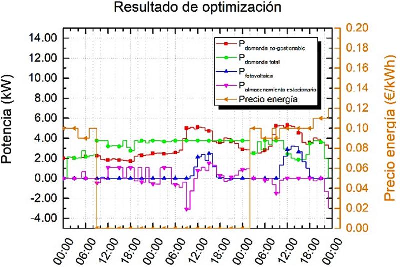 Figura 5. Optimización económica.