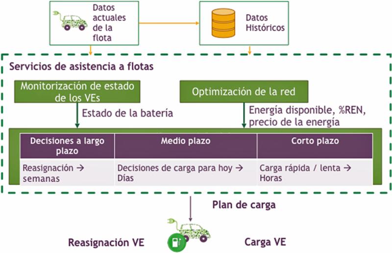 Figura 5. Planificador de carga.