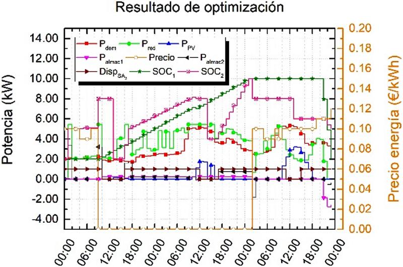 Figura 6. Optimización competa con V2H.
