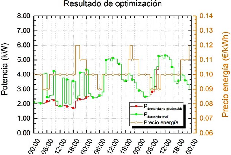 Figura 4. Optimización energética