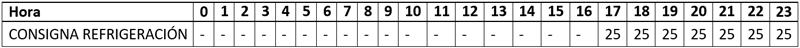 Tabla II. Temperaturas de consigna empleadas en las simulaciones.
