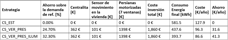 Tabla III. Síntesis de ahorro energético y costes totales vinculados de las medidas estudiadas.