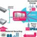 Acuerdan crear un sistema de almacenamiento de energía con baterías recicladas de coches eléctricos