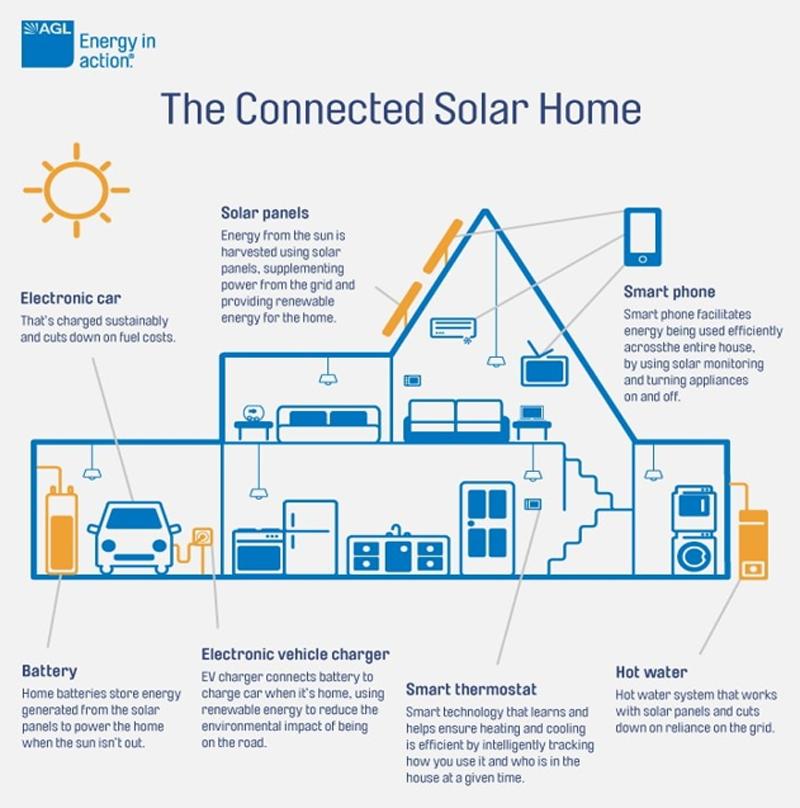 Esquema de solar interconectado. Comunicación presentada al IV Congreso Smart Grids 2017.