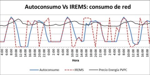 Análisis comparativo de Sistemas de Gestión Energética de Autoconsumo para el sector residencial