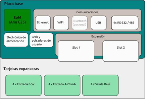 Figura 1. Esquema de bloques del SOM. Comunicación presentada al IV Congreso Smart Grids 2017.