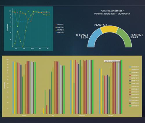Figura 3. Ejemplo de Dashboard. Comunicación presentada al IV Congreso Smart Grids 2017.