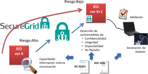 SecureGrid: Nuevas tecnologías de ciberseguridad y analítica de datos para subestaciones eléctricas