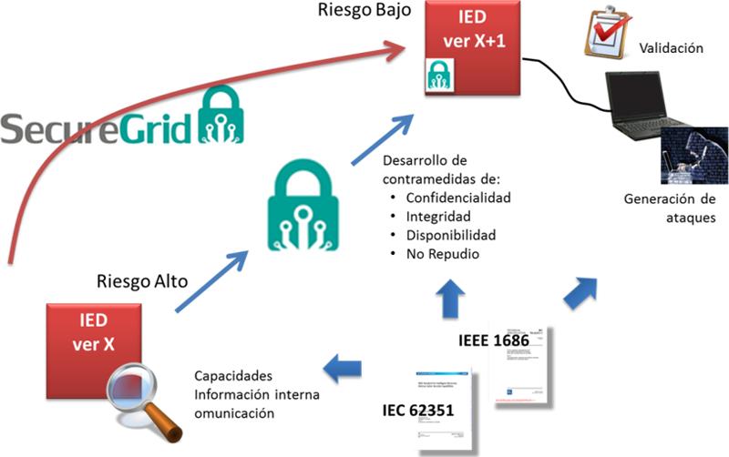 Figura 1. Visión general del proyecto SecureGrid. Comunicación presentada al IV Congreso Smart Grids 2017.