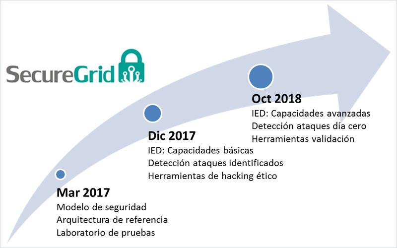 Figura 2. Fases del proyecto. Comunicación presentada al IV Congreso Smart Grids 2017.