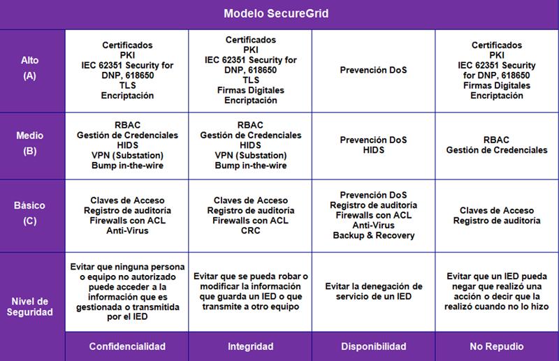 Figura 3. Modelo SecureGrid para IEDs. Comunicación presentada al IV Congreso Smart Grids 2017.