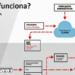 EBO, un software para la gestión integral de la energía que traduce la información técnica en euros