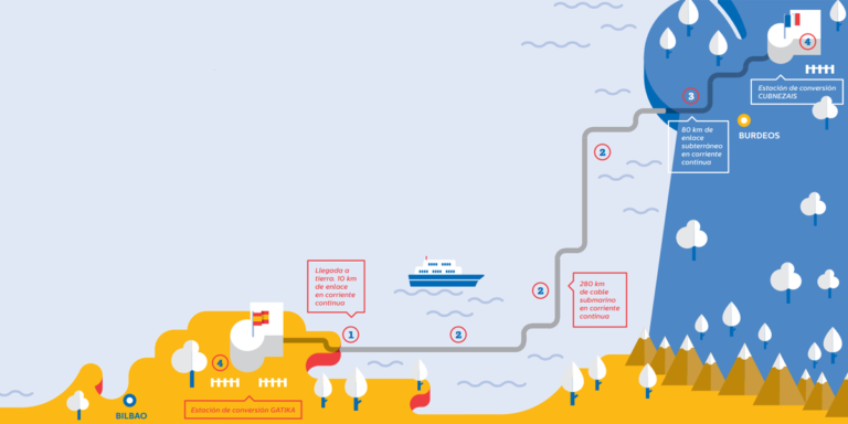 Interconexión eléctrica submarina entre España y Francia por el Golfo de Vizcaya
