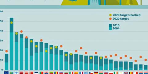 Las Energías Renovables aumentan su presencia en el Consumo Energético Final de la UE