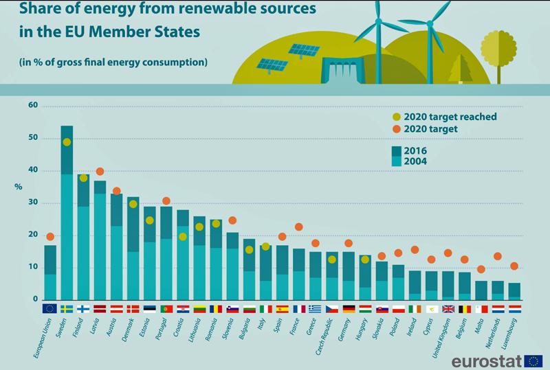 Proporción de energía procedente de renovables