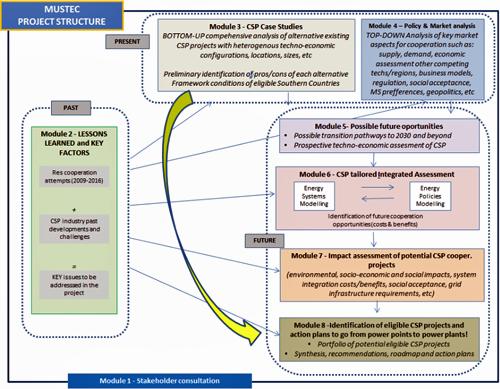 Estructura de trabajo del proyecto Mustec