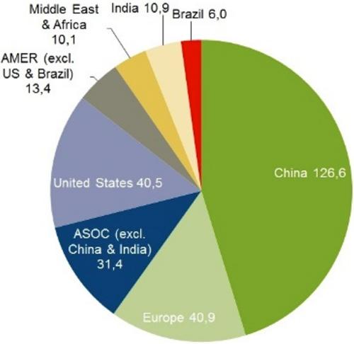 Distribución de energías renovables