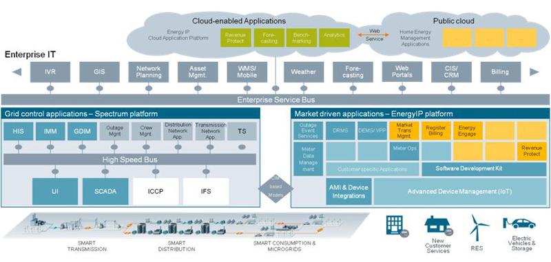 Aplicaciones y plataforma en la nube que ofrece Siemens dentro de sus soluciones Digital Grid para las smart grids.