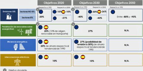 La Comisión de Expertos sobre Transición energética analiza escenarios y propuestas para la descarbonización