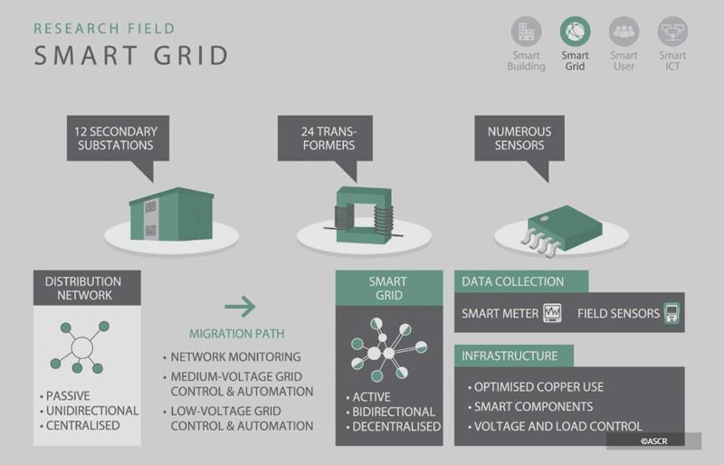 Investigación de Smart Grids