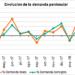 Casi el 44% de la electricidad que se produjo en España en mayo es de origen renovable