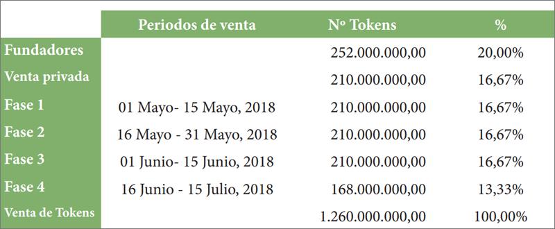 Periodos venta tokens