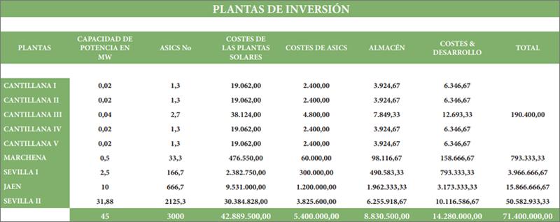 Plantas de inversión