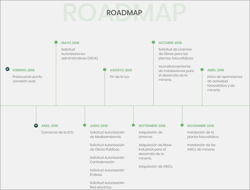 Roadmap Cryptosolartech