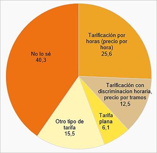 Cuatro de cada diez hogares no sabe qué tipo de tarifa eléctrica tiene, según el cuarto panel de hogares de 2017 publicado por CNMC.