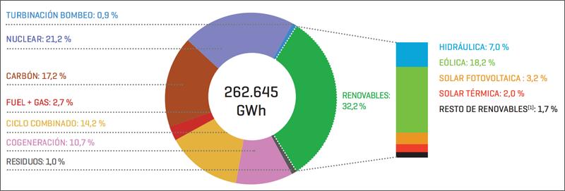 Gráfico de Estructura de generación de energía eléctrica en 2017.