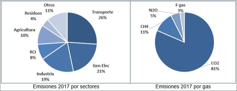 Gráfico emisiones CO2 en España por sectores
