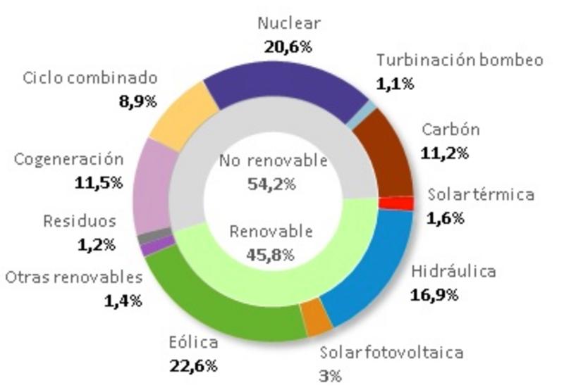 La energía eólica ha sido la primera fuente de generación eléctrica de enero a junio 2018