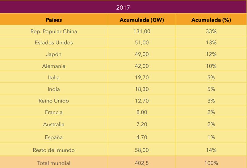 Tabla potencia acumulada en los principales países del mundo