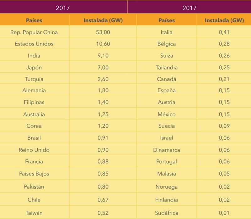 Tabla sobre la potencia instalada por los principales países en 2017