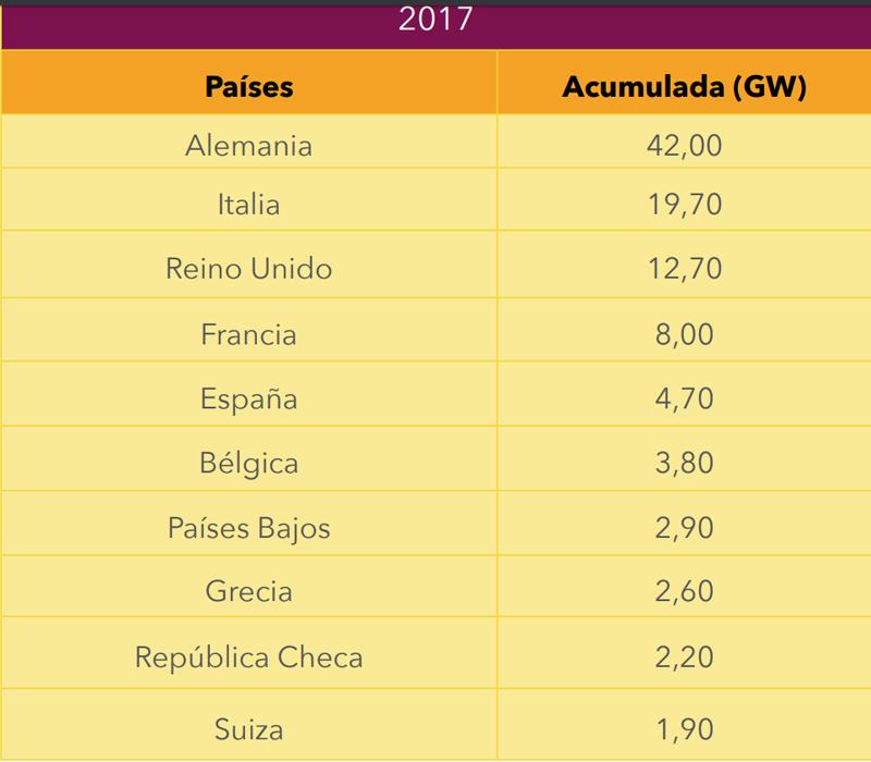 Tabla de los países europeos con mayor potencia fotovoltaica