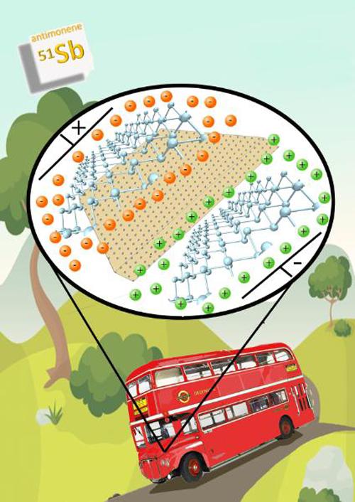 Esquema de funcionamiento de un supercondensador fabricado con láminas de antimonene, simulando que forman parte del motor del típico autobús Londinense. Imagen creada por los autores del trabajo.