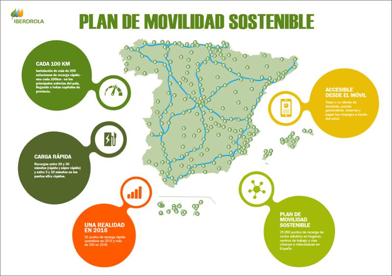 Infografía con el Plan de Movilidad de Iberdrola.
