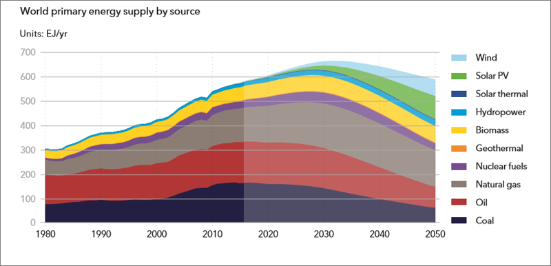 Evolución de la participación de las distintas fuentes generación en el mix energético. Fuente: DNV GL.