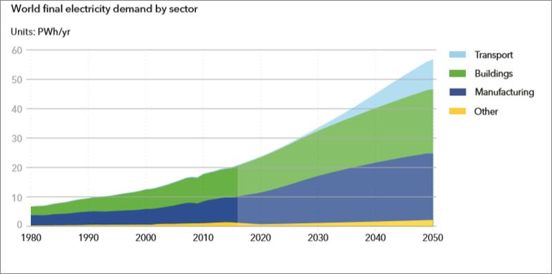 Gráfico Demanda global de energía eléctrica por sectores. Fuente: DNV GL.